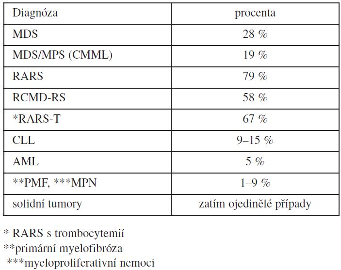 Výskyt mutace SF3B1 u onkohematologických nemocných.