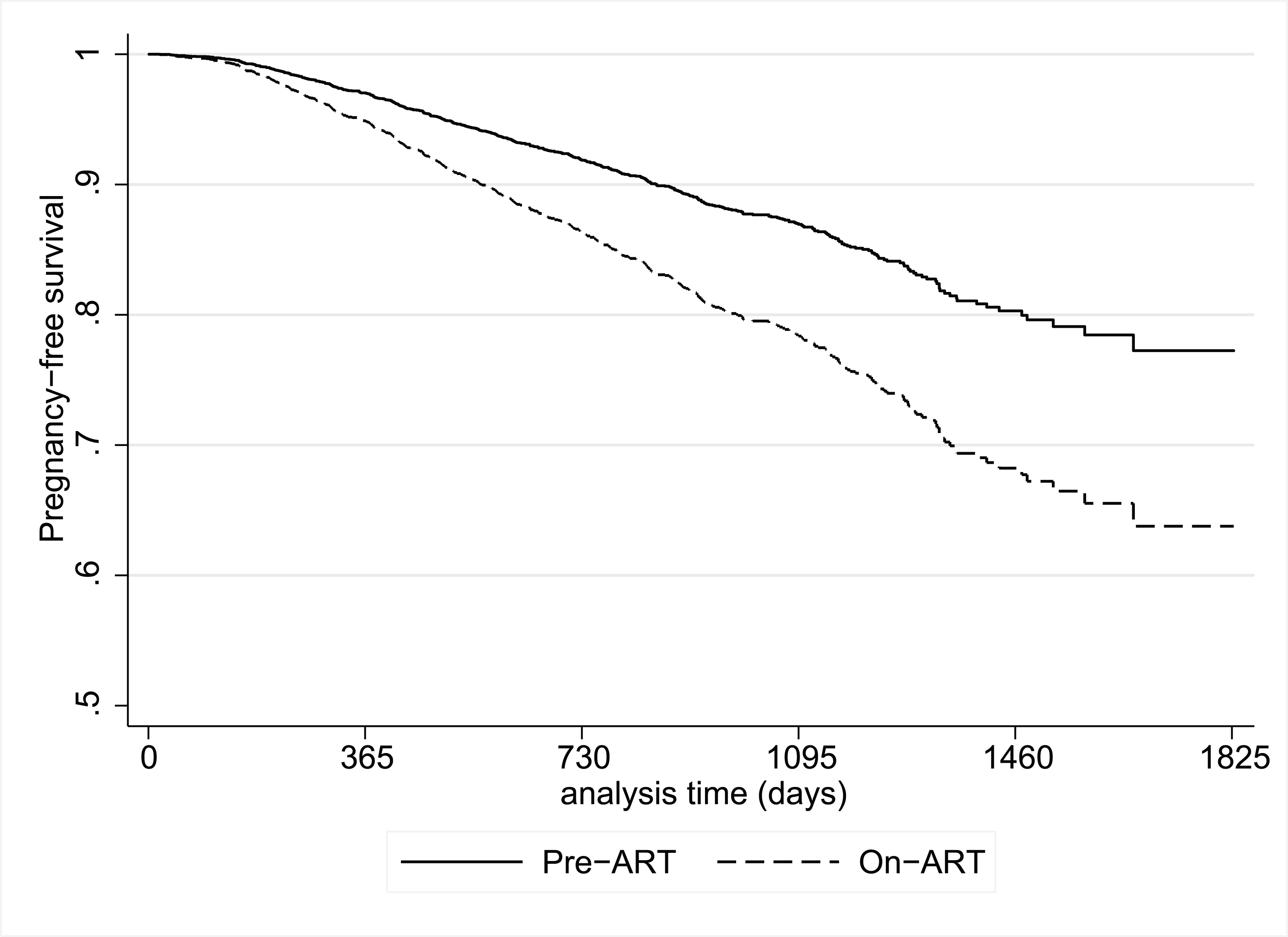 Plot of the postestimation pregnancy-free survival function from a proportional hazards model for participants during the pre-ART and on-ART periods.
