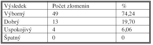 Výsledky skóre podle Gartlanada aWerleye po 6 měsících od operace Tab. 4. The Garland-Werley score results, 6 months after the procedure