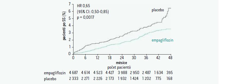 Hospitalizace pro srdeční selhání ve studii EMPA-REG outcome