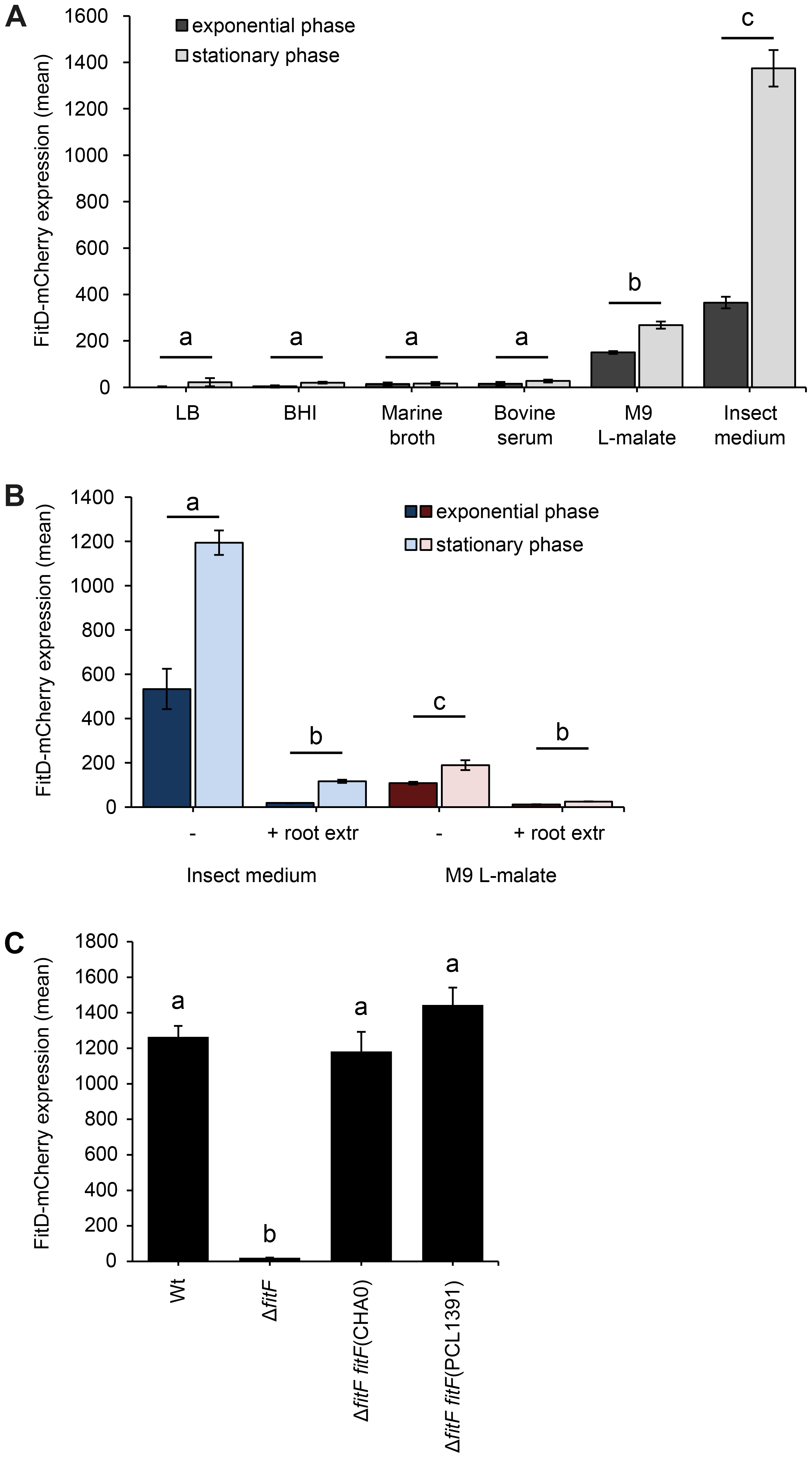 Expression of the Fit insect toxin can be induced in an insect hemolymph-mimicking medium (GIM).