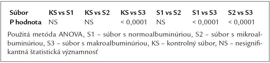 Štatistická významnosť porovnania hladín adiponektínu v súboroch podľa albuminúrie a kontrolnej skupine.