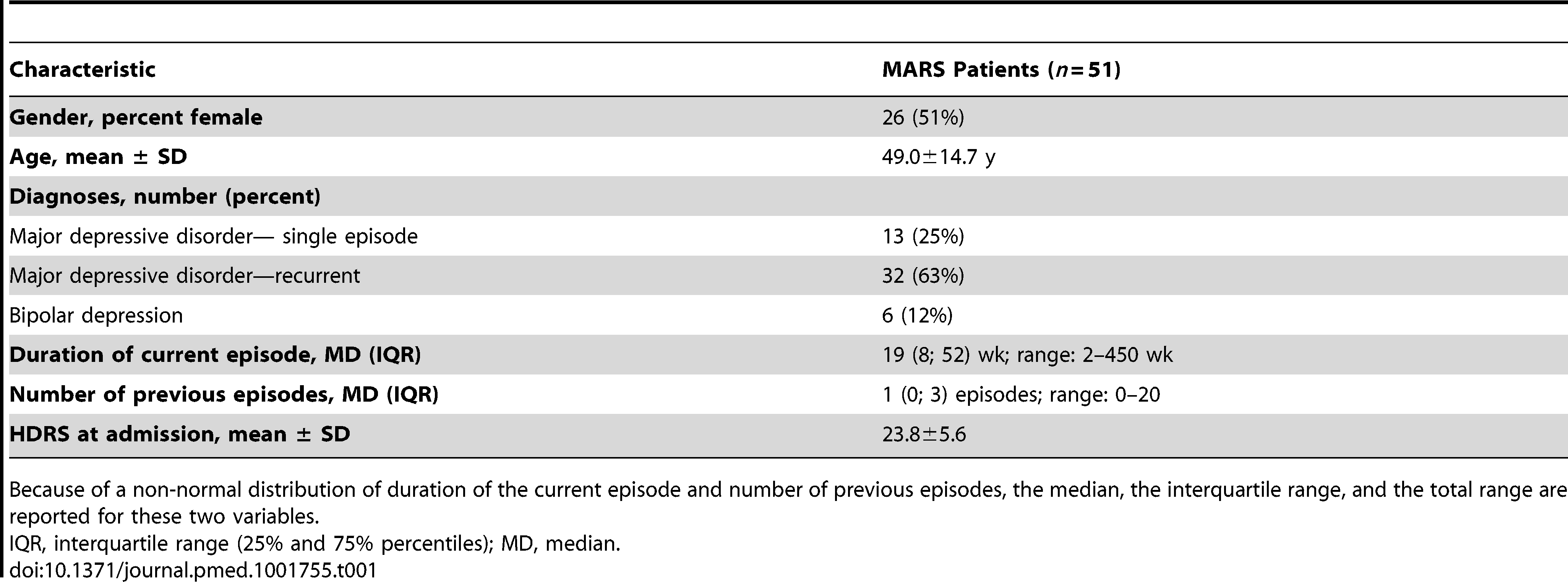 Demographic and clinical characteristics of the MARS patient sample.