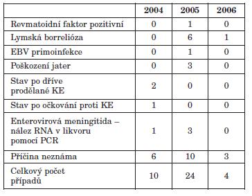 Případy nespecifické reaktivity při průkazu IgM protilátek – 2004–2006 Table 3. Non-specific reactivity of IgM antibodies, 2004–2006