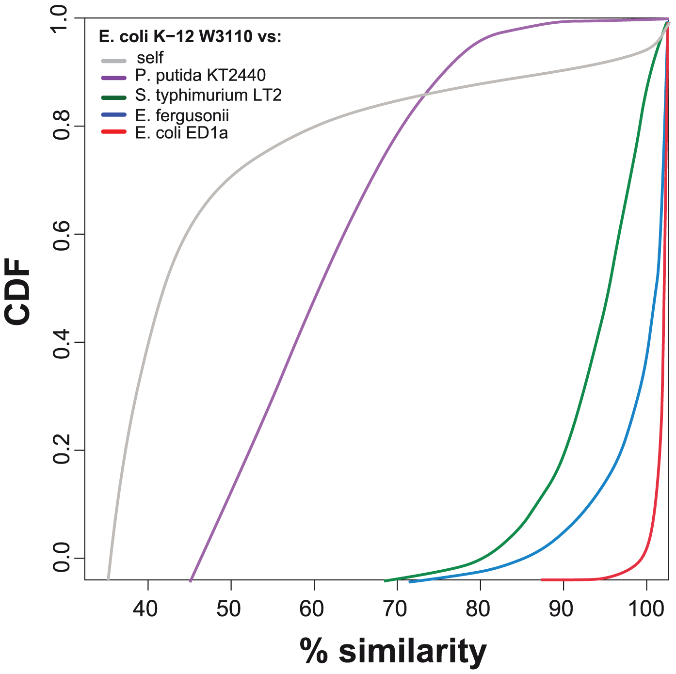 Cumulative distribution function plot of protein similarity.