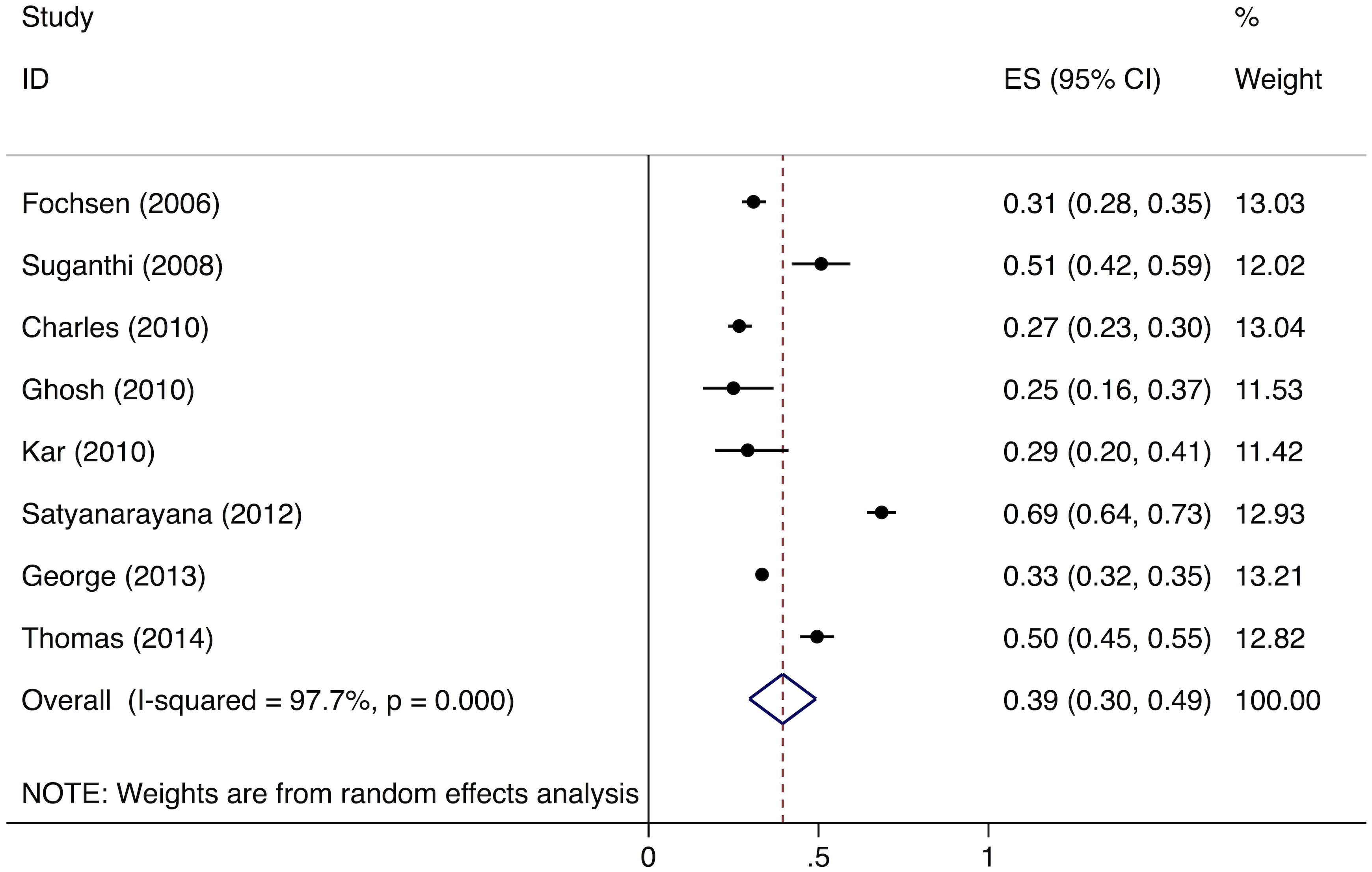 Forest plot of studies estimating the proportion of individuals in the community with cough >2 wk who report not having visited any medical provider after the onset of cough (Gap 1b).