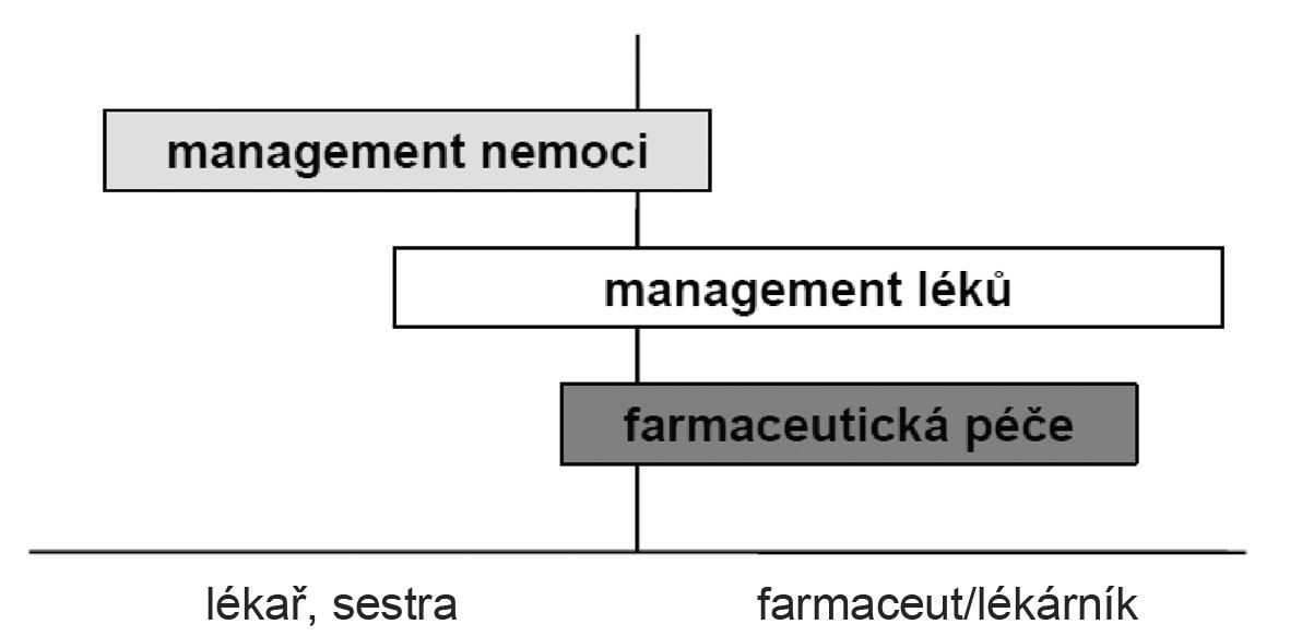 Vzájemné vztahy mezi pojmy management nemoci, management léků a farmaceutická péče