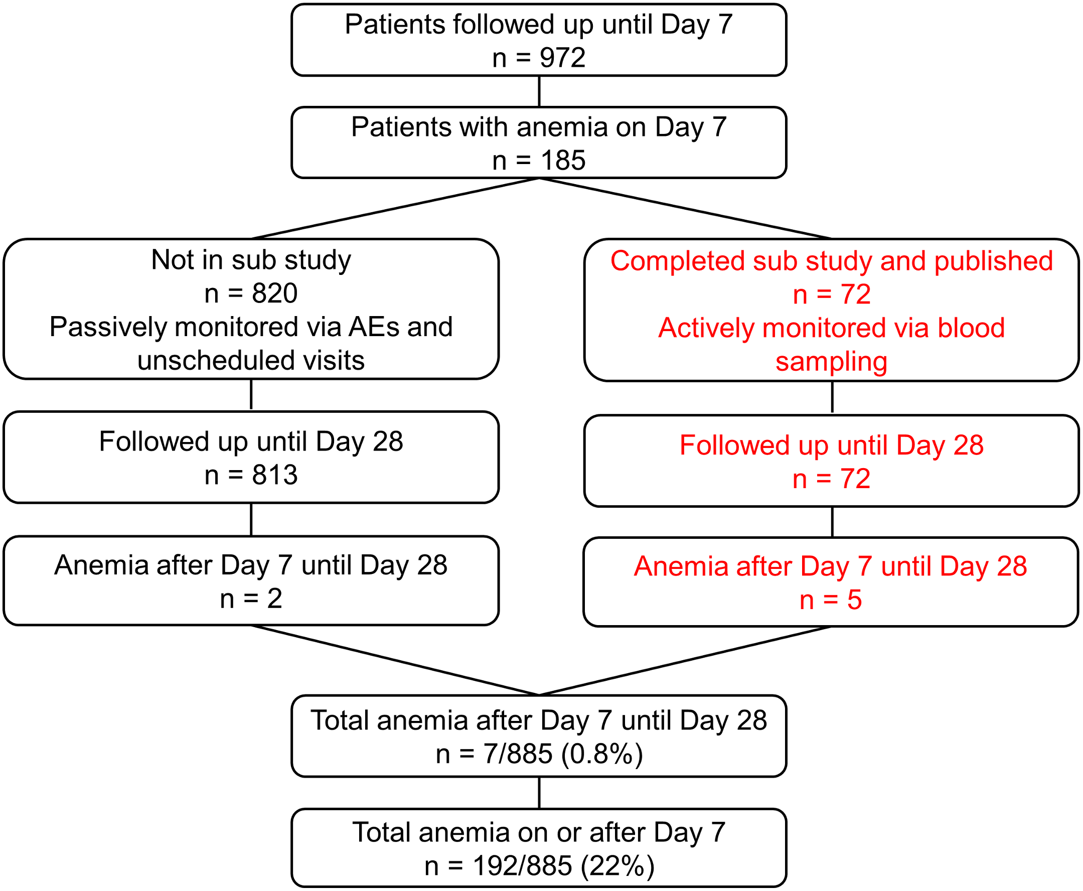 Post hoc analyses of patients with anemia.