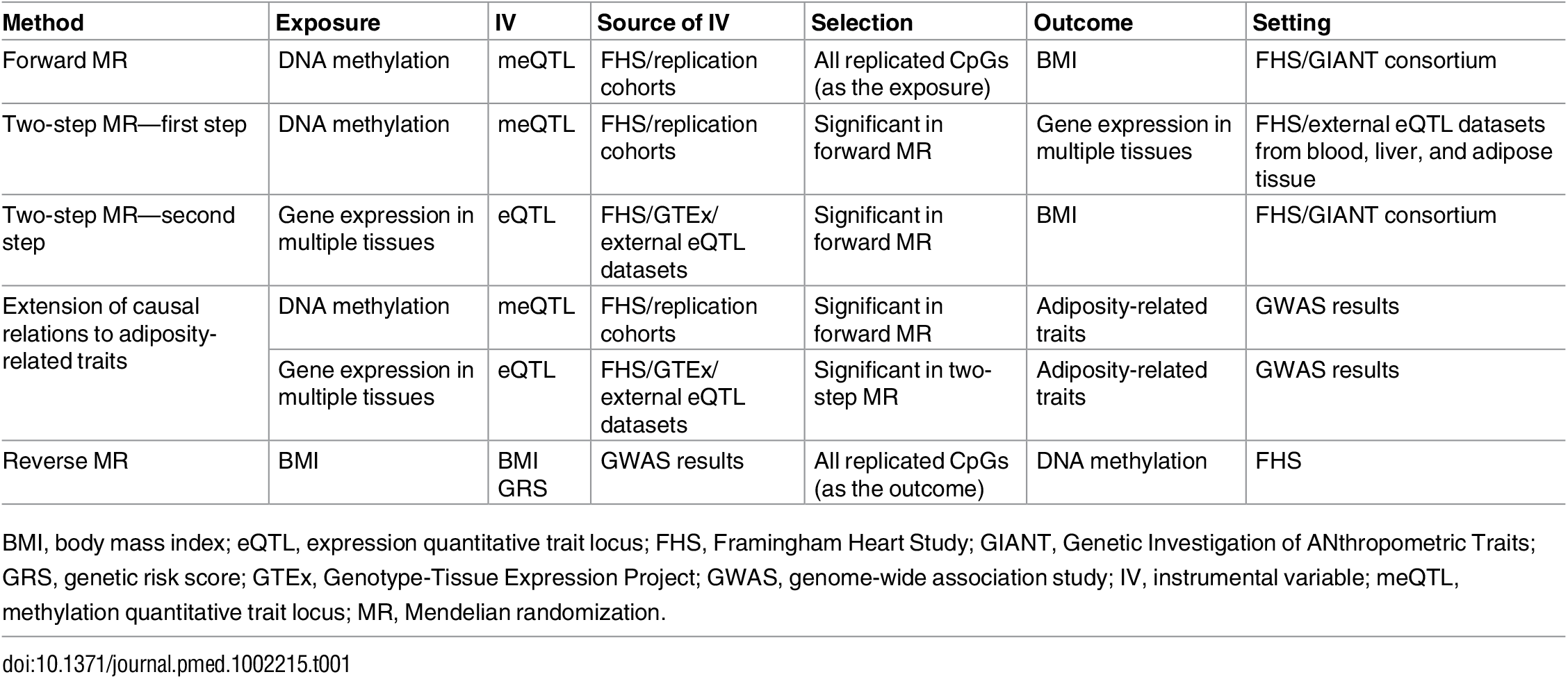 Schema of instrumental variable analyses conducted in order to infer the potential causal relations between DNA methylation, gene expression, BMI, and adiposity-related disease.