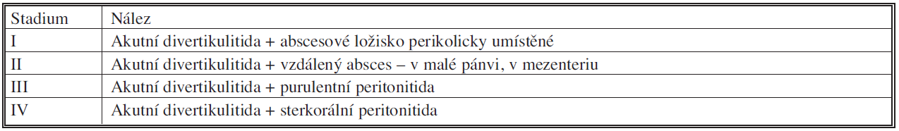Klasifikace komplikované divertikulitidy podle Hincheyho (1978)