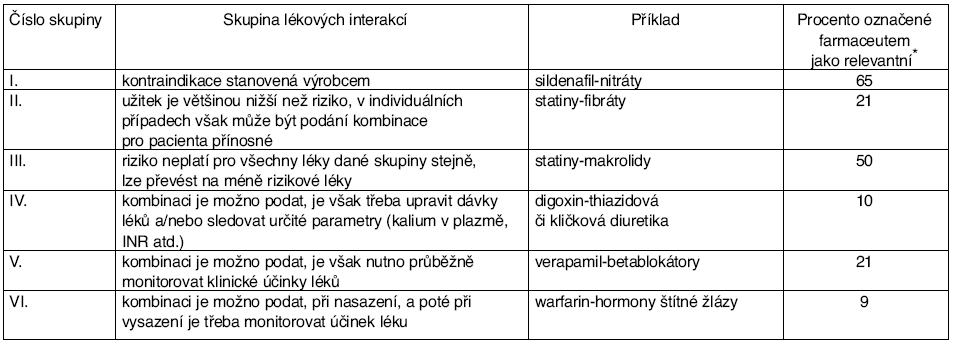 Přehled o 6 kategoriích PLI a klinická relevance stanovována v jednotlivých případech klinickým farmaceutem