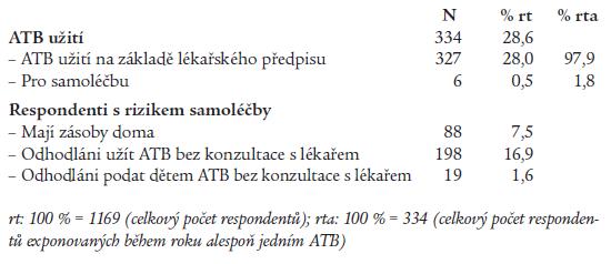 Prevalence pacientů užívajících ATB celkově, užívajících ATB na předpis, k samoléčbě a prevalence respondentů s rizikem samoléčby ATB.