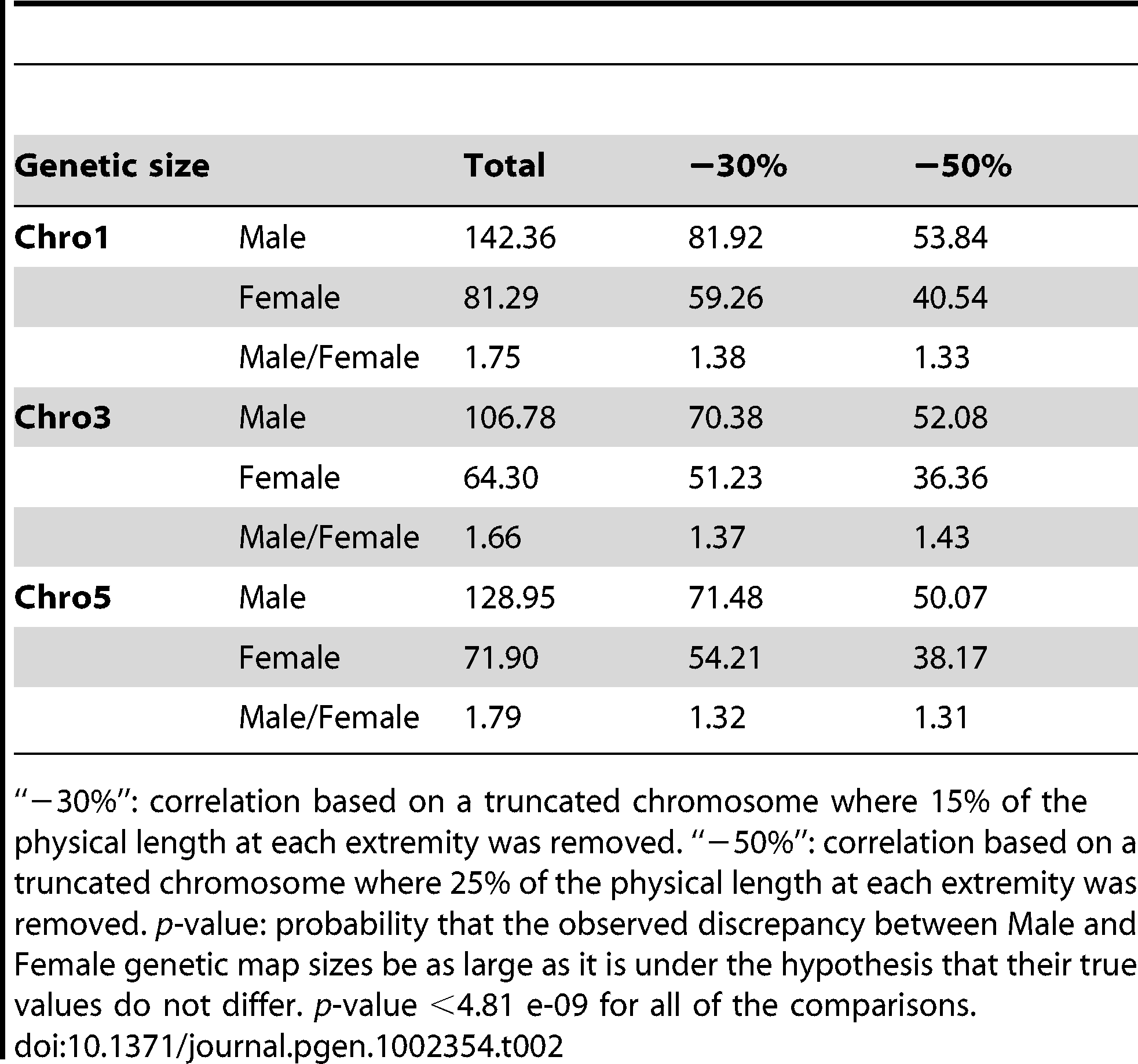 Comparison of male and female genetic map length with truncated chromosomes.