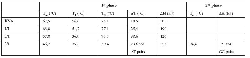 Thermodynamic characteristics determined from the melting curves of pure DNA and the complexes E/DNA in concentration ratios 1/1, 2/1, 3/1