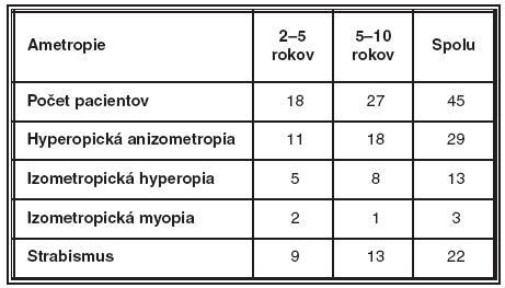 Rozdelenie pacientov podľa veku, refrakčnej chyby, prítomnosti strabismu