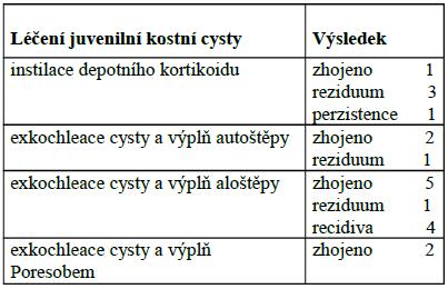 Souhrn výsledků léčby juvenilní kostní cysty