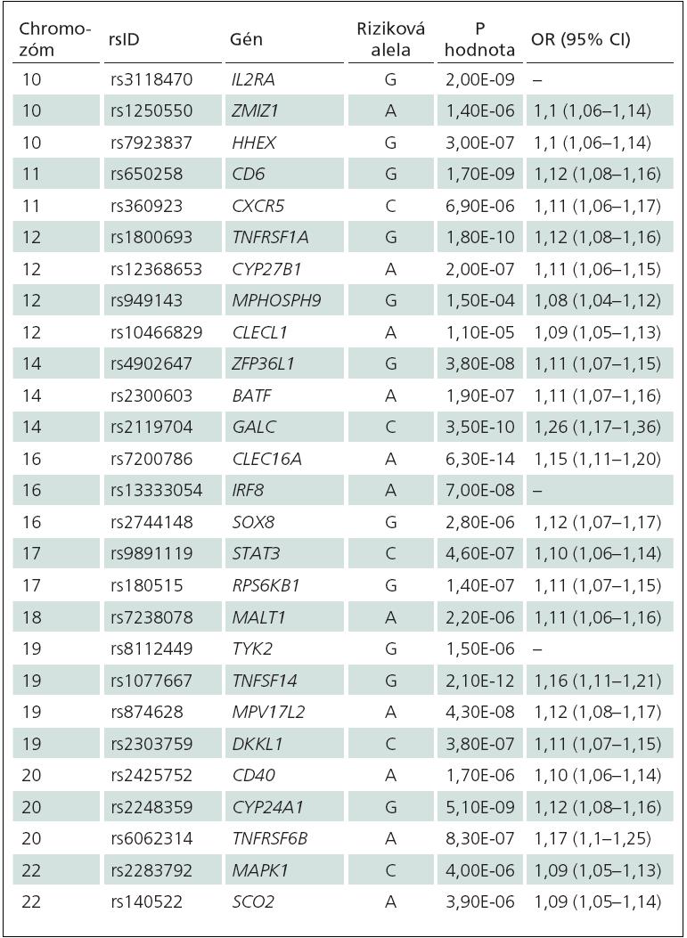Tab. 1 (pokračovaní). Potvrdené genetické asociácie u sklerózy multiplex [1] modifikované podľa Baranzini a Nickles [23].