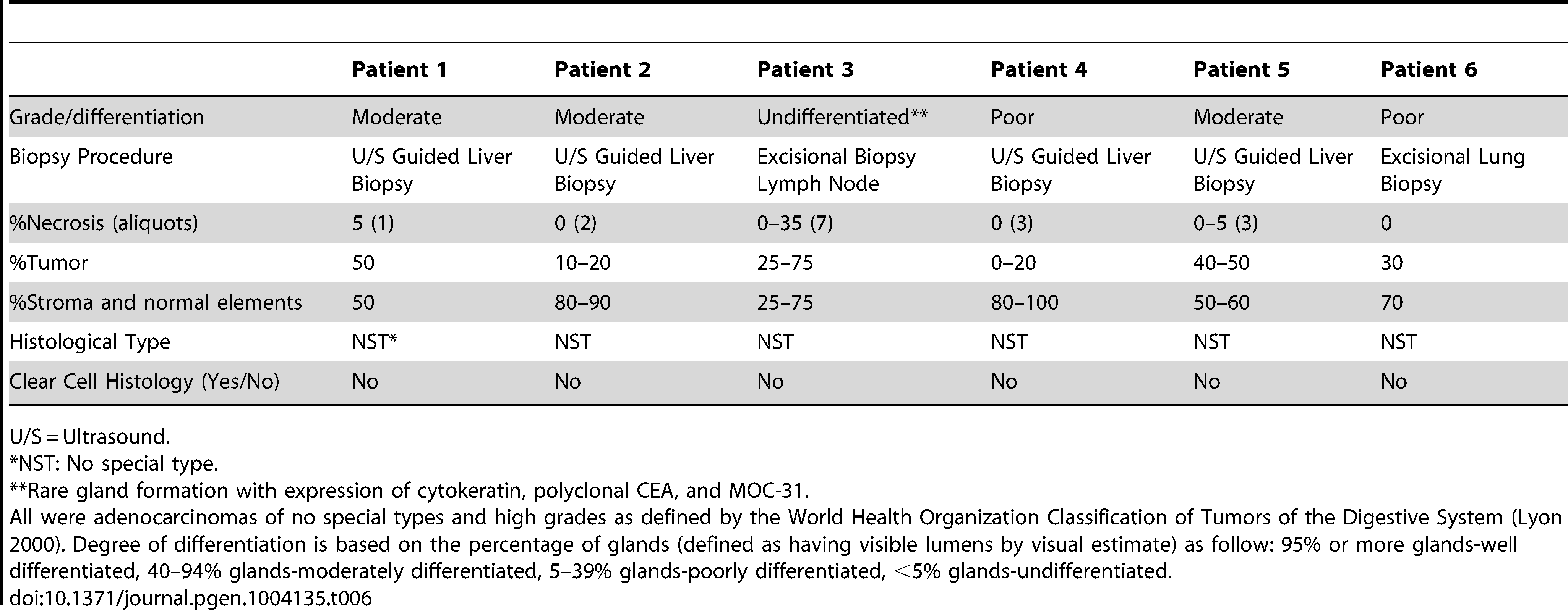 Pathological characteristics of 6 advanced, sporadic biliary tract cancer patients.