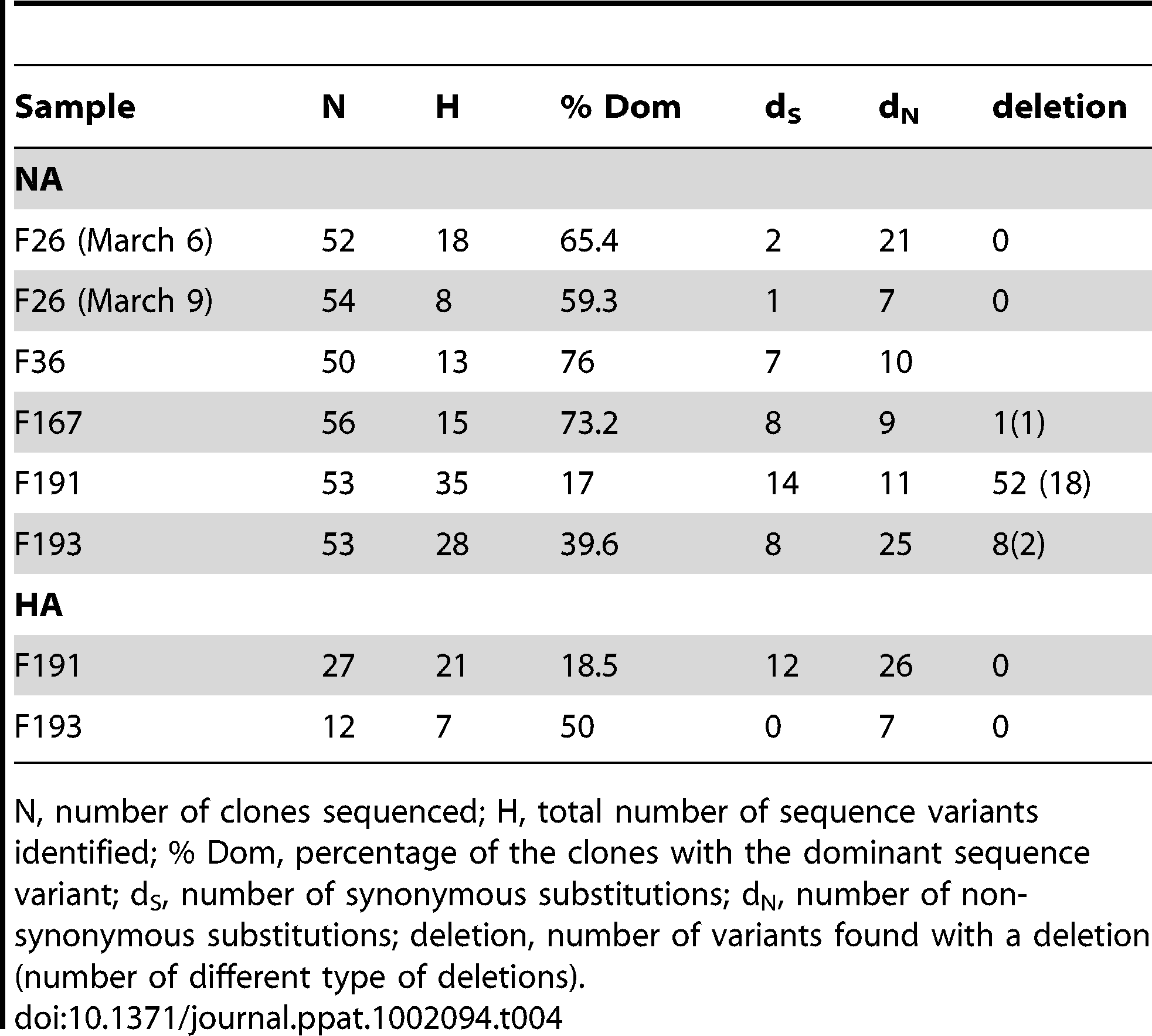 Summary of results obtained from clonal sequencing.