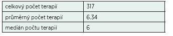 Počet Ø provedených terapií u jednoho pacienta.