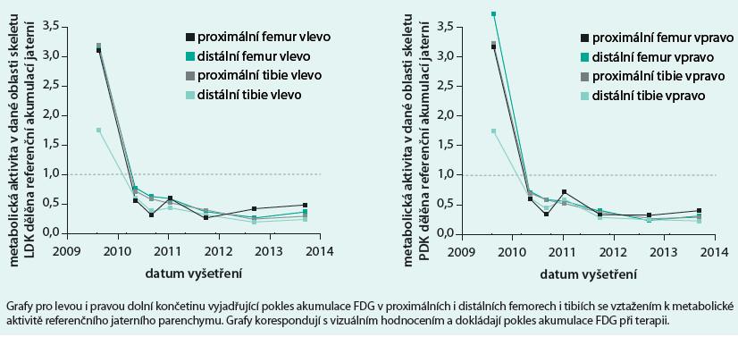 Graf 1 a 2. Pokles akumulace FDG v proximálních i distálních femorech i tibiích