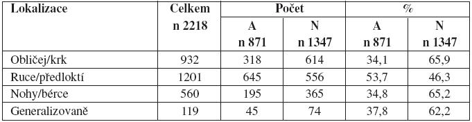 tabulka 5a: Rozdělení souboru podle lokalizace ekzému v souboru atopiků a neatopiků