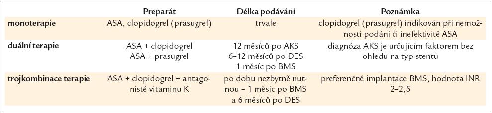 Antiagregační léčba po revaskularizaci.