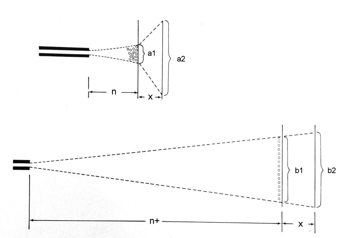 Schéma 1. Efekt biliárové koule. Při střelbě z menší vzdálenosti (n) je roj broků kompaktní, v okamžiku zásahu prvotního cíle (a1) jsou vedoucí broky zbrzděny a následně ovlivněny dalšími broky brokové shluku – dochází k patrnému rozptylu broků (a2), který je obvykle pozorován (b2) až při mnohem větší vzdálenosti střelby (n+; modifikováno dle Spitz,W.U., 1973)