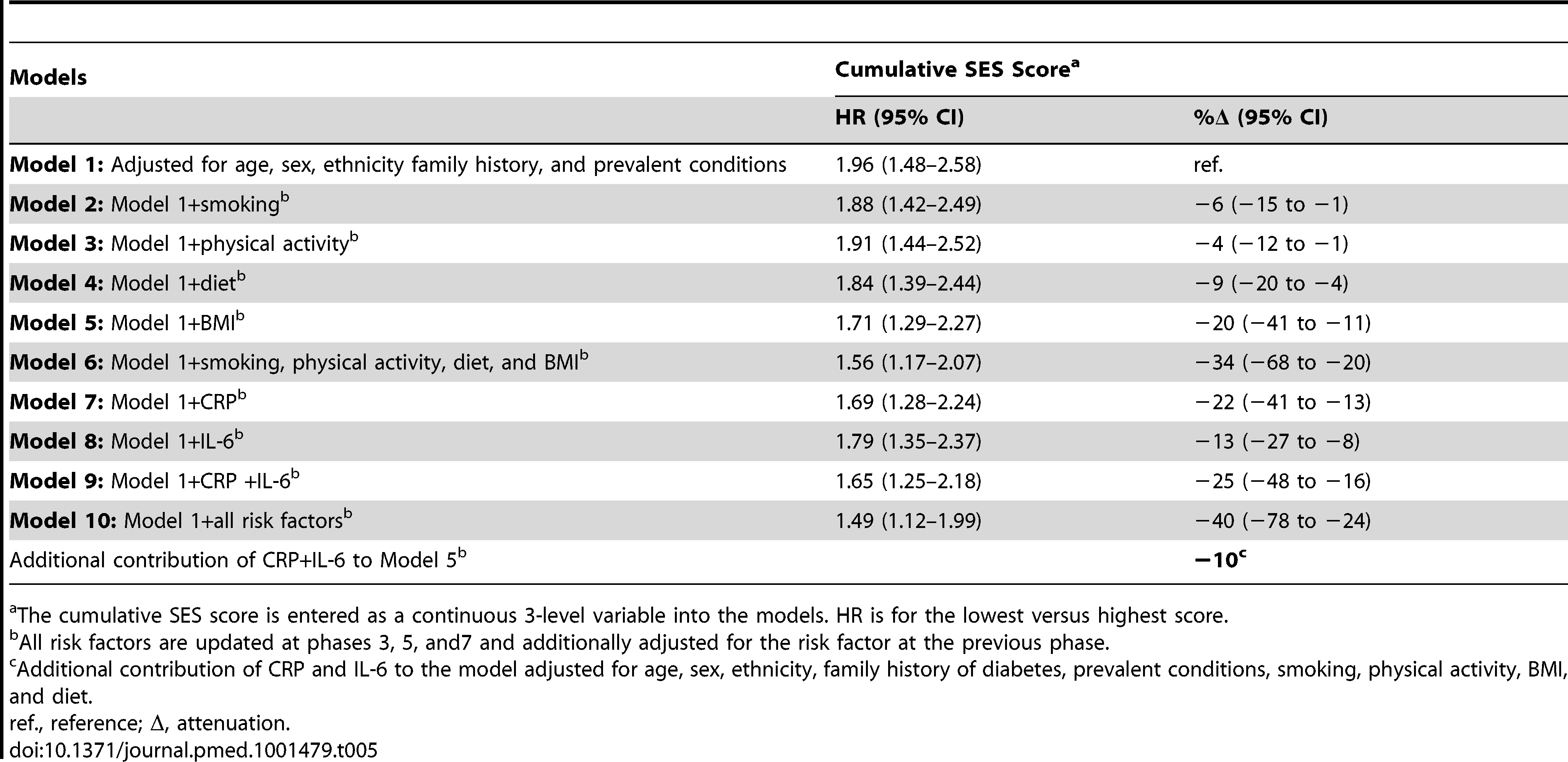 Hazard ratios (95% CI) for the association of cumulative socioeconomic score with type 2 diabetes incidence (<i>n</i> = 6,387; 731 incident diabetes cases).