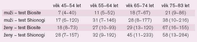 Hodnoty BNP (pg/ml) (medián, 5.–95. percentil) u jedinců bez kardiovaskulárního onemocnění s normální funkcí levé komory.