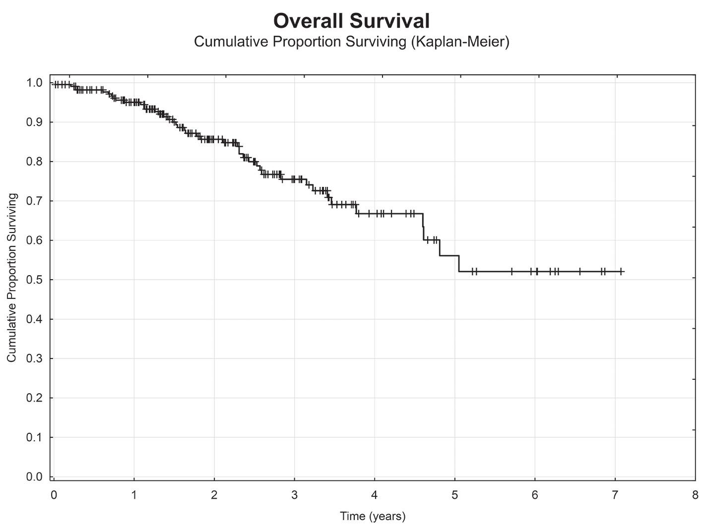 Celkové přežití nemocných Graph 1: Overal survival of the patients