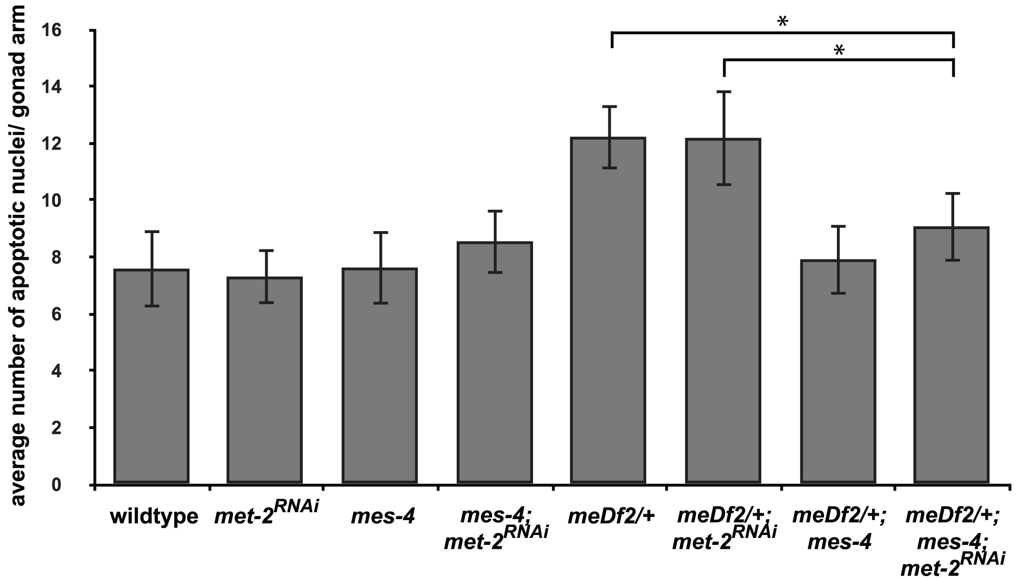 <i>mes-4</i>'s role in the synapsis checkpoint is independent of <i>met-2</i> mediated heterochromatin assembly on unsynapsed X chromosomes.