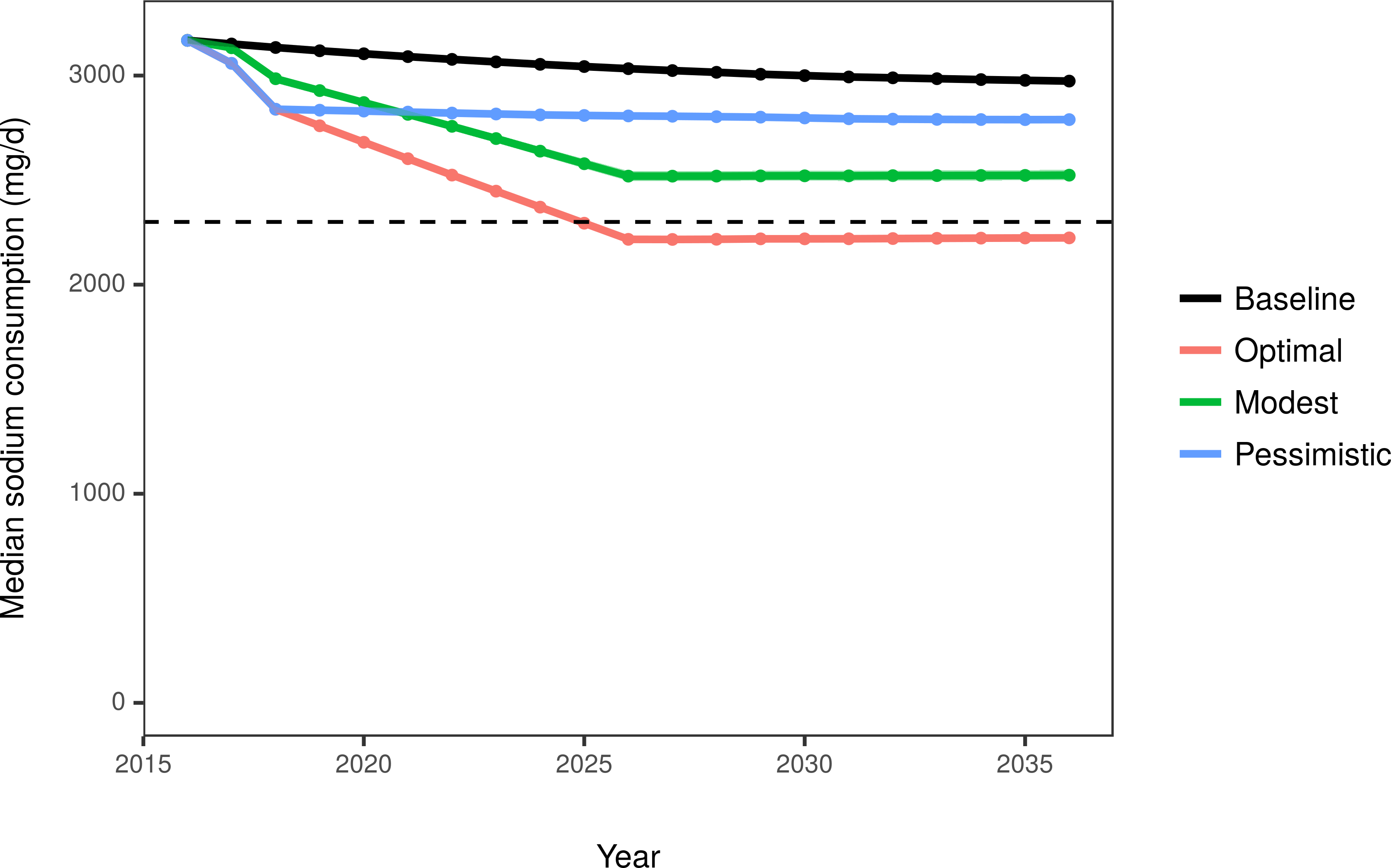 Median US sodium consumption among adults aged 30–84 years under the baseline projection and 3 modeled scenarios.