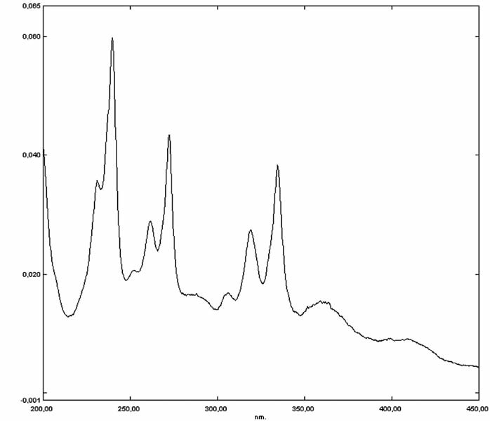 Fig. 1. The absorption spectrum of pyrene (2 μmol/l) in water-methanol solution