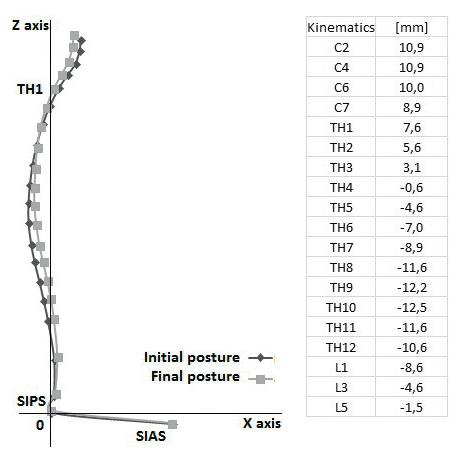 A) Průměrná změna držení trupu – rozdíl mezi počáteční (initial posture) a konečnou (final posture) polohou, osa Z, X (axis Z, X); B). Průměrné hodnoty jednotlivých segmentů páteře – změna kinematických dat.