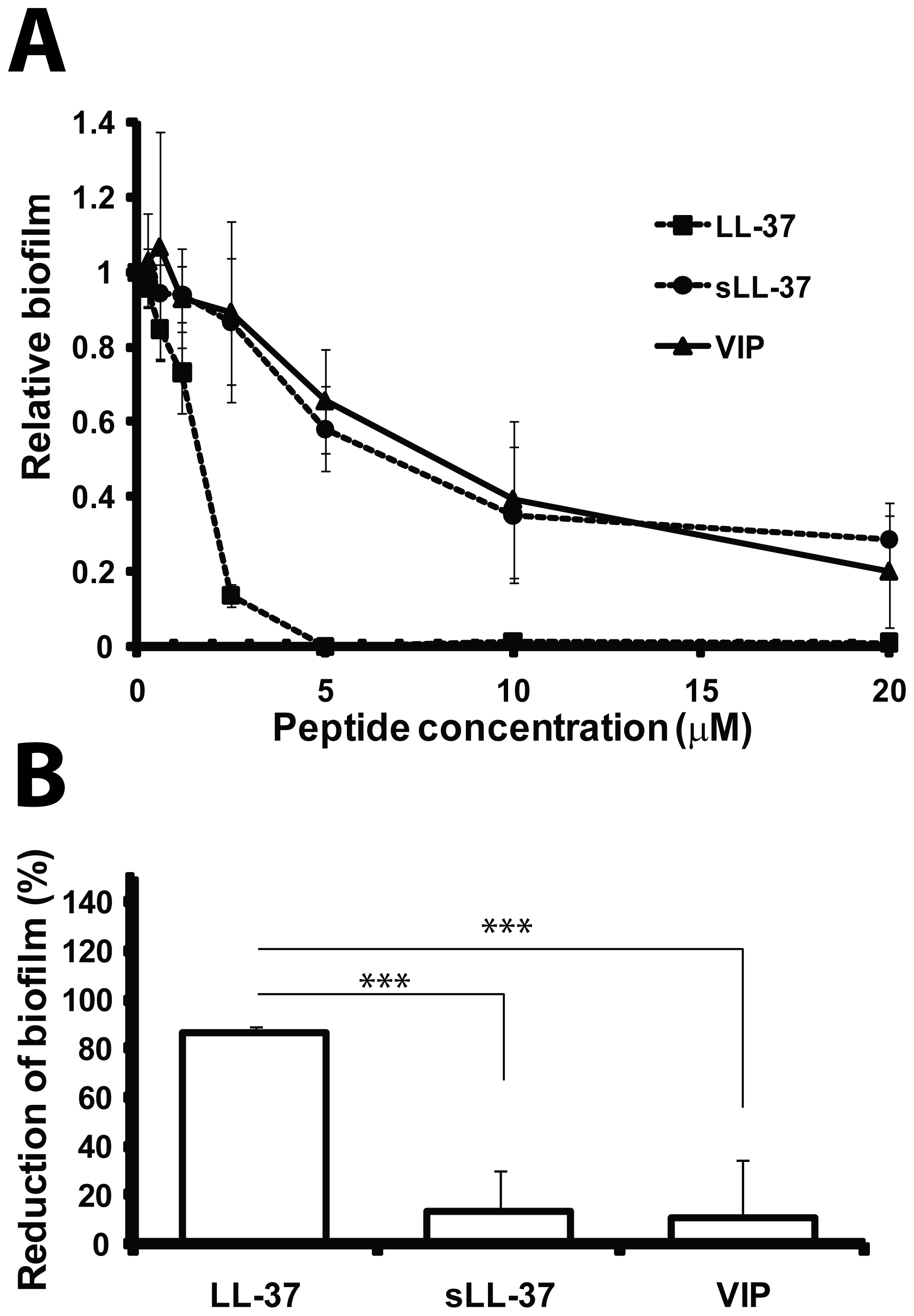 LL-37 prevents formation of biofilm by <i>E. coli</i> in vitro.
