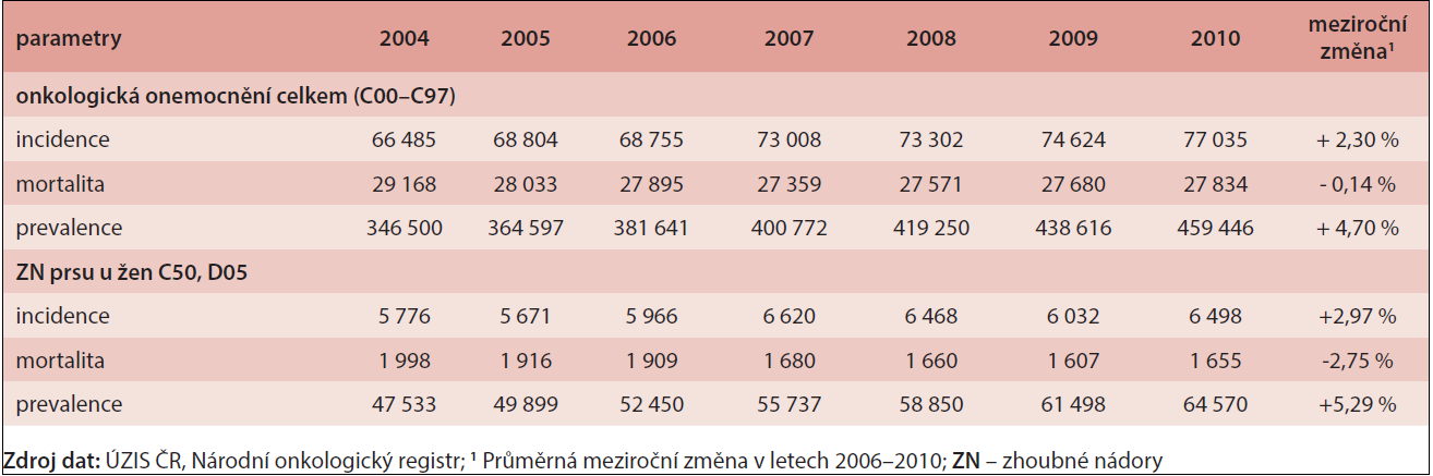 Současné trendy epidemiologických charakteristik onkologických onemocnění v ČR