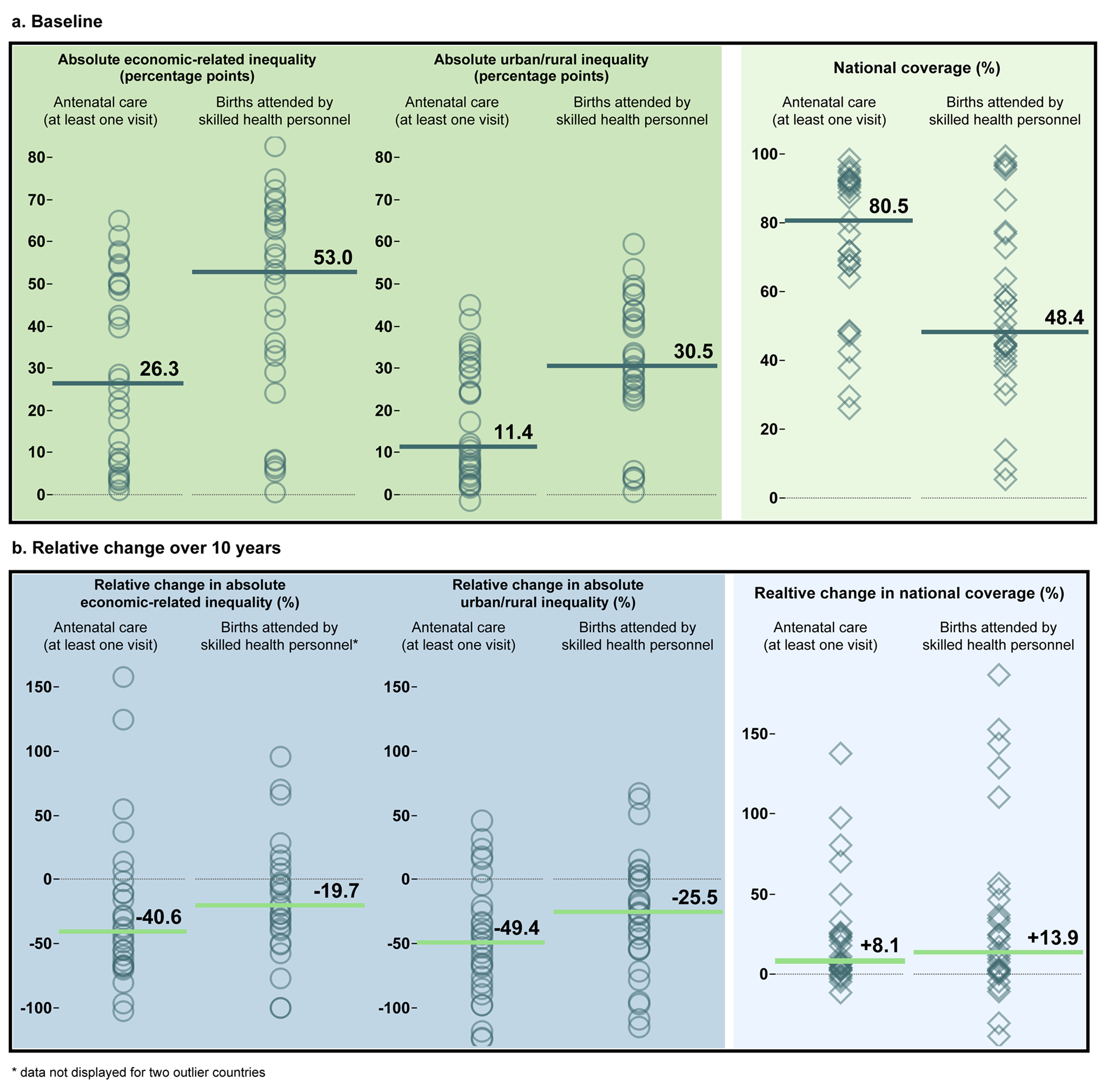 Visualization of sample targets for global inequality monitoring of health service coverage.