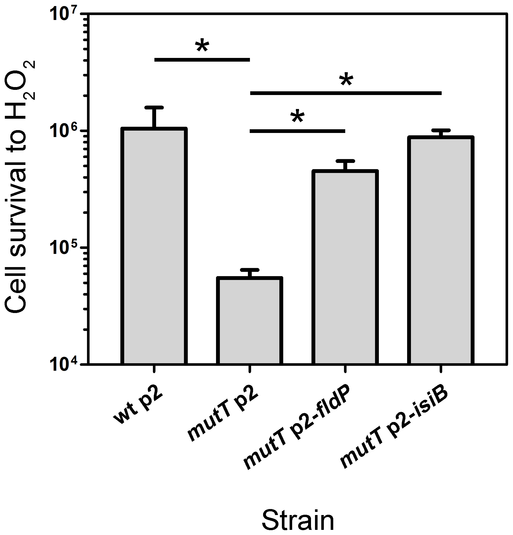 FldP mitigates H<sub>2</sub>O<sub>2</sub>-induced cell death in a <i>mutT</i>-deficient <i>P. aeruginosa</i>.