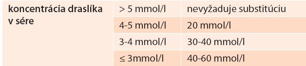 Manažment substitúcie kália pri inzulinoterapii [10]