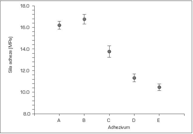Graf průměrů a směrodatných odchylek pevnosti vazby použitých adheziv
