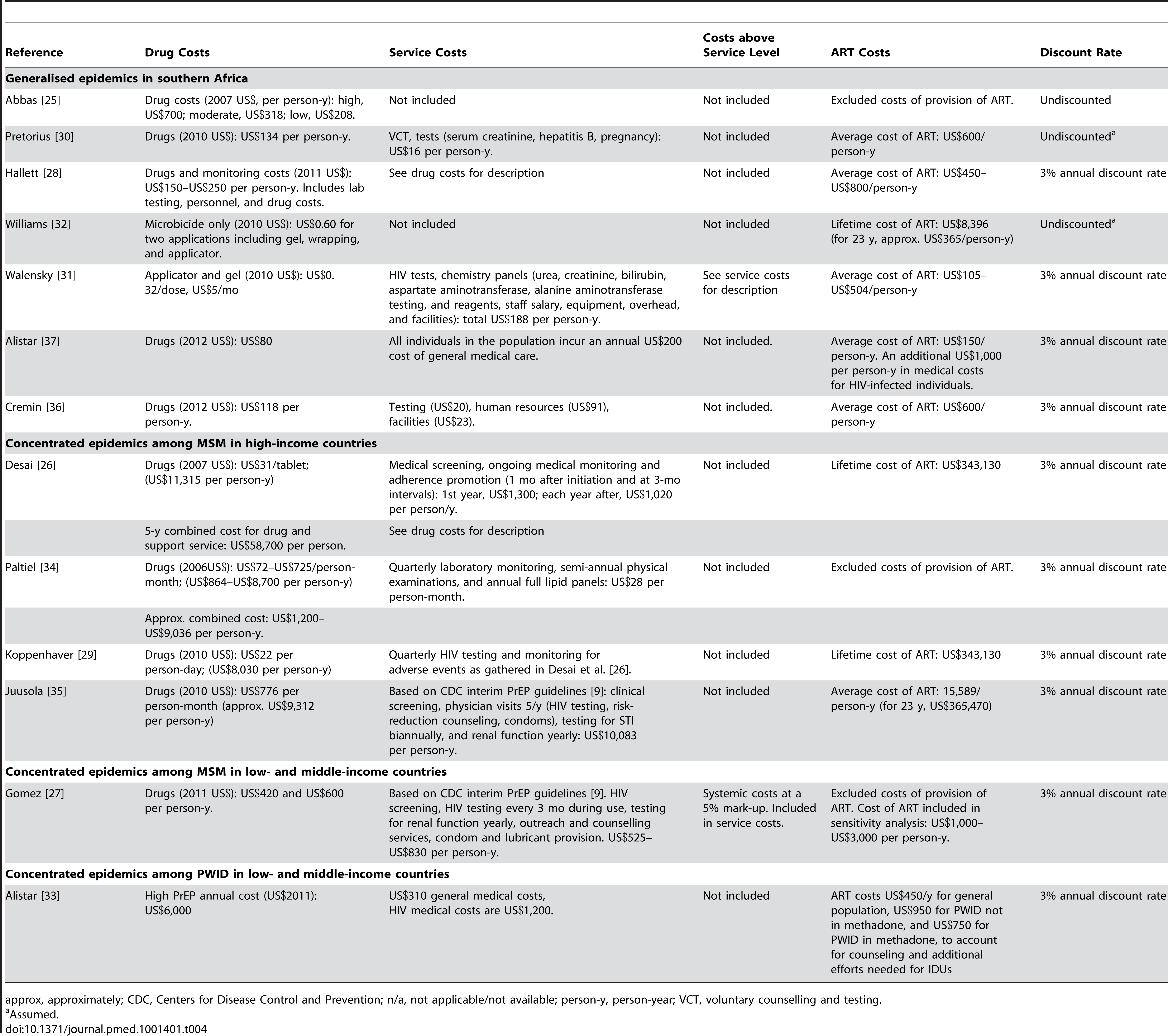 Cost: assumptions (US$ in publication).