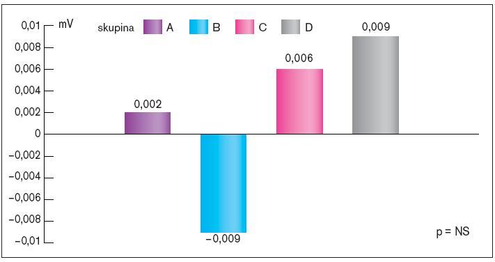 Srovnání změn depresí ST úseku ve svodu V5 při maximální zátěži na konci sledování ve srovnání se vstupním testem v jednotlivých skupinách.