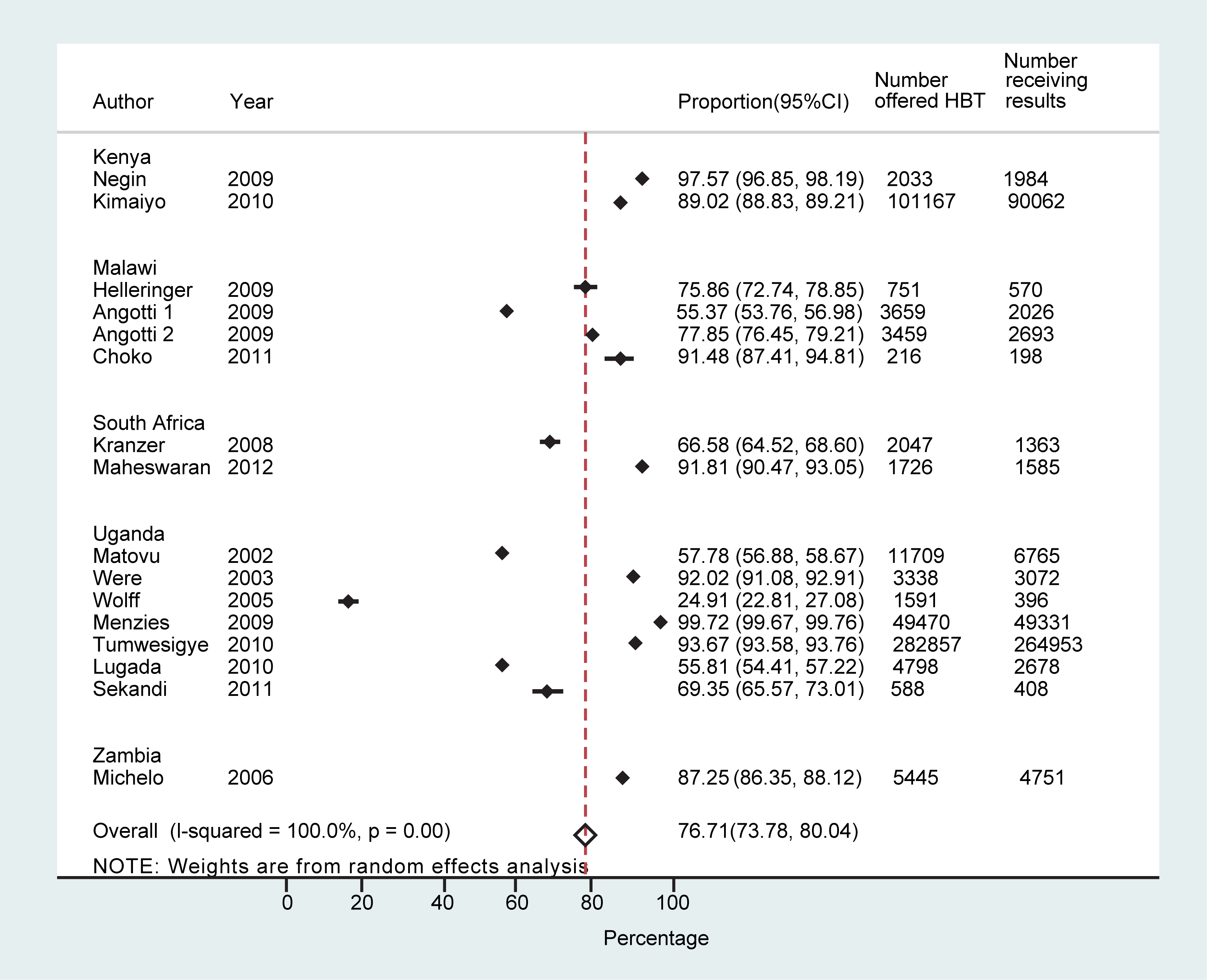 Proportion achieving knowledge of HIV status overall.