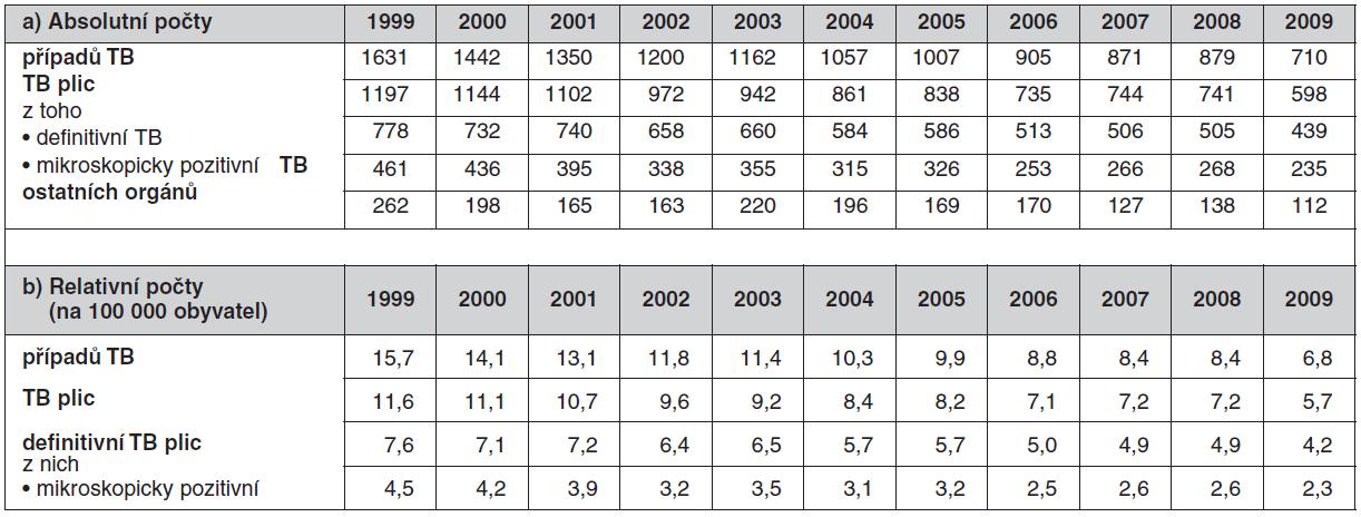 Počet hlášených případů TB v České republice v letech 1999–2009