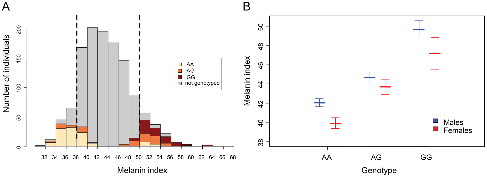 Association of rs1426654 genotypes with melanin index.