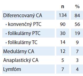 Histopatologické typy malígnych nádorov štítnej žľazy.