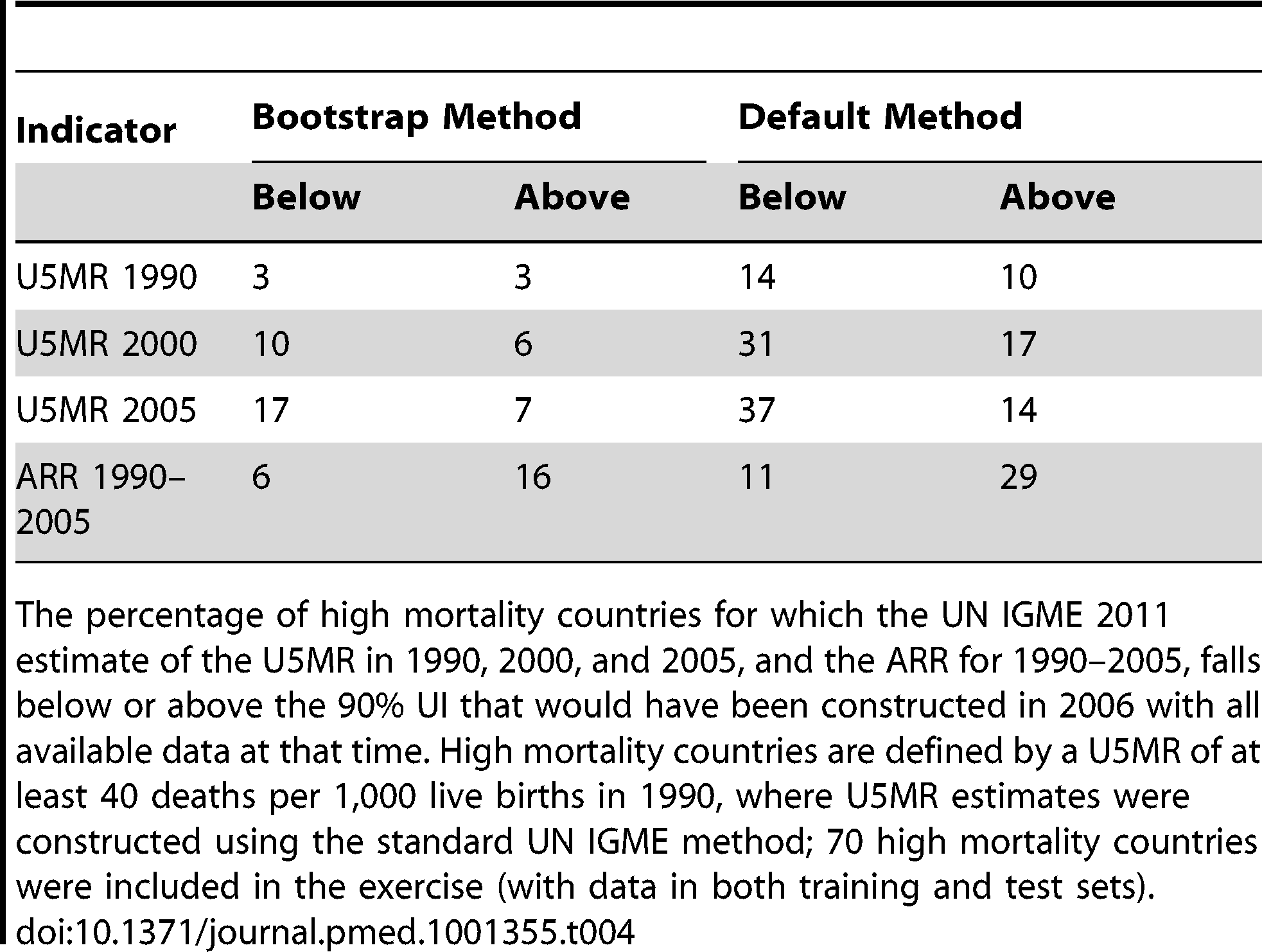 Validation results for the bootstrap method and the default method for high mortality countries based on the 2011 dataset.