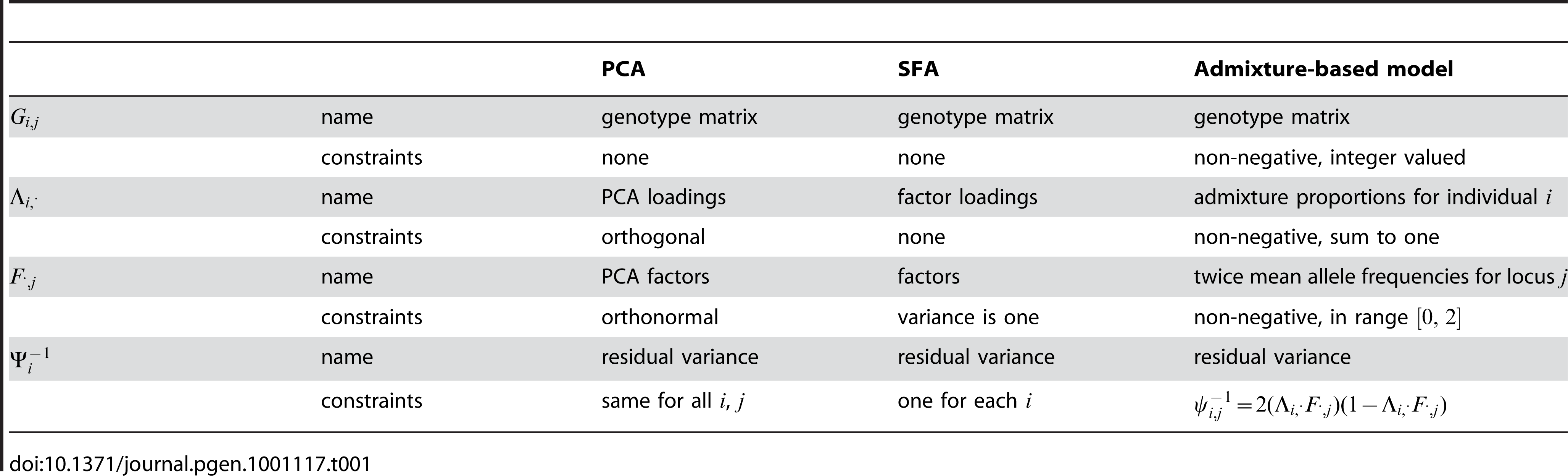 Relationship of terms in PCA, SFA, and admixture-based models.