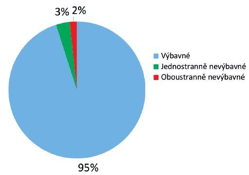 Screening sluchových vad v roce 2013 - 5798 pacientů. Výbavné otoakustické emise........................................ 5513 (95 %) Jednostranně nevýbavné otoakustické emise.........187 (3 %) Oboustranně nevýbavné otoakustické emise...........98 (2 %)